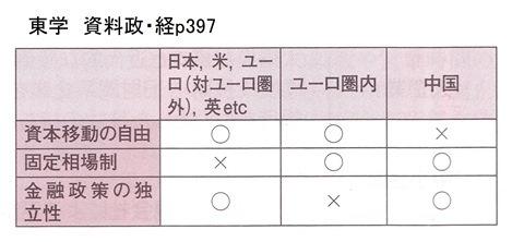 東学 資料政・経p397