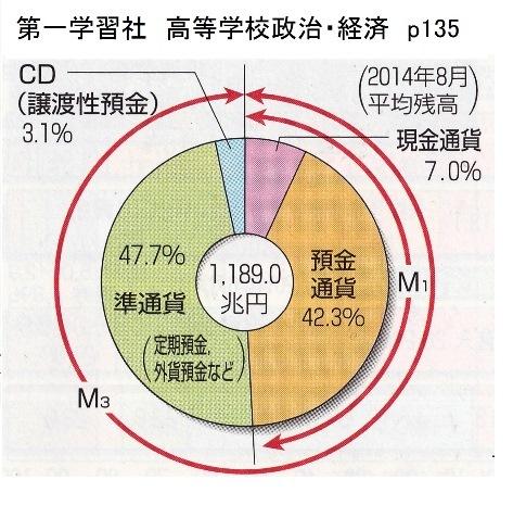 第一学習社 高等学校政治・経済 p135 マネーストック
