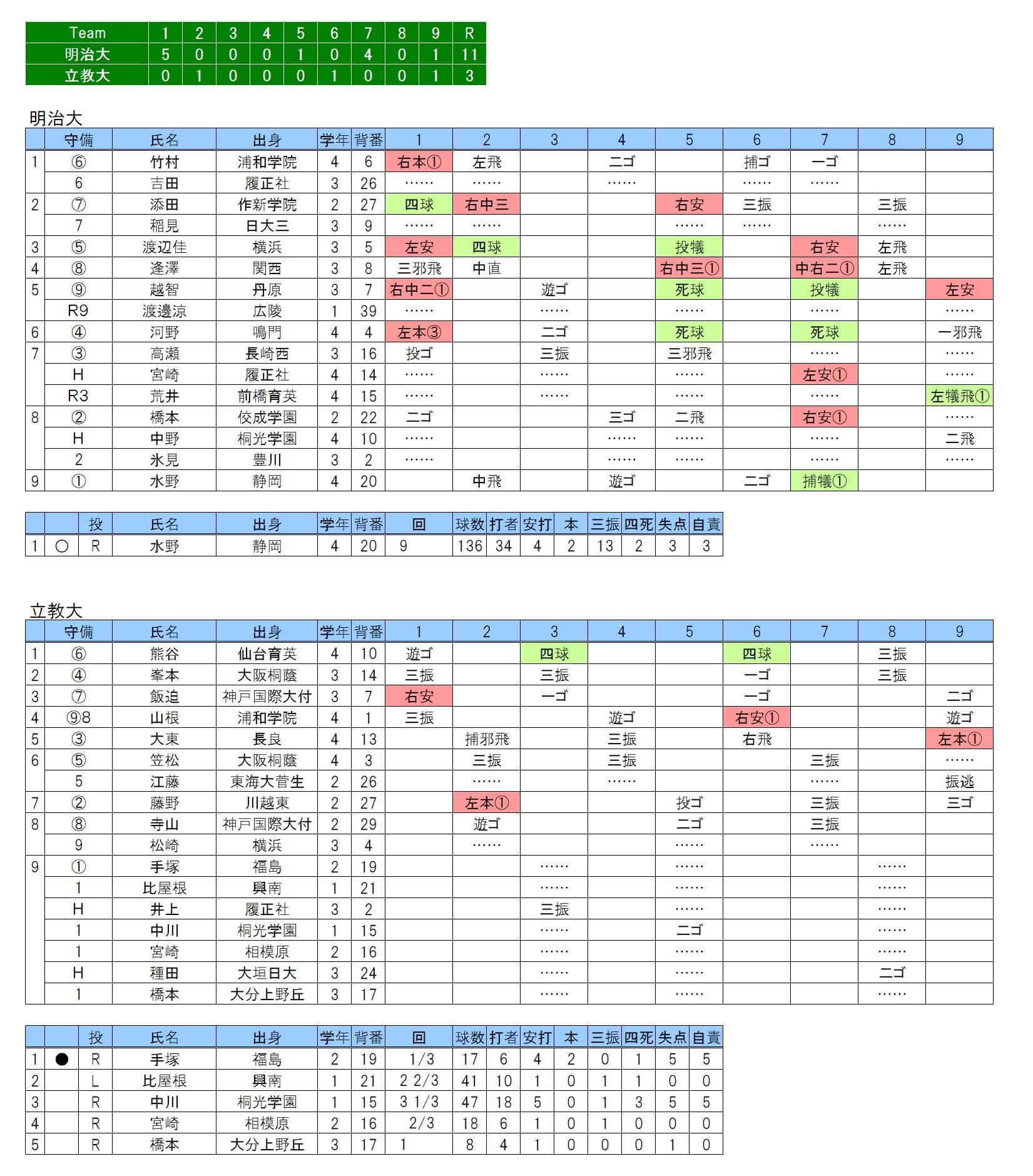 20171001明治大×立教大