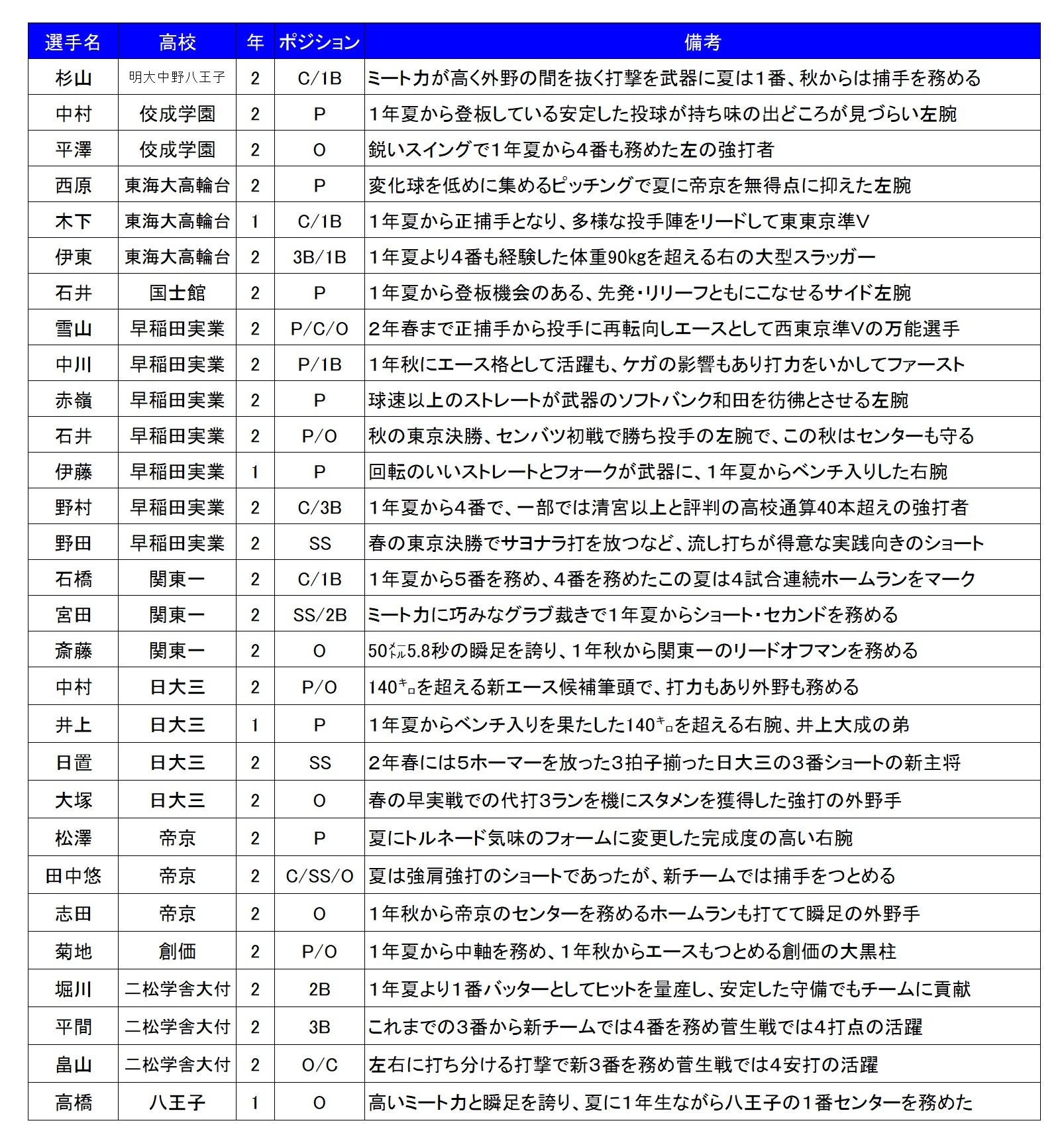2017秋 東京注目選手