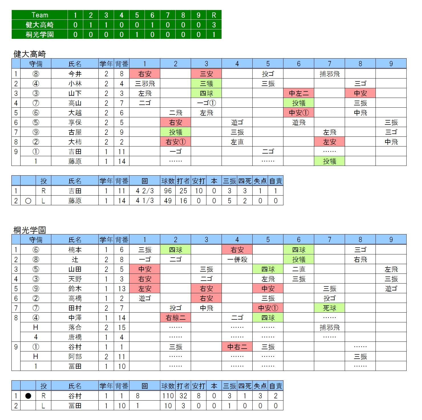 20171024健大高崎×桐光学園
