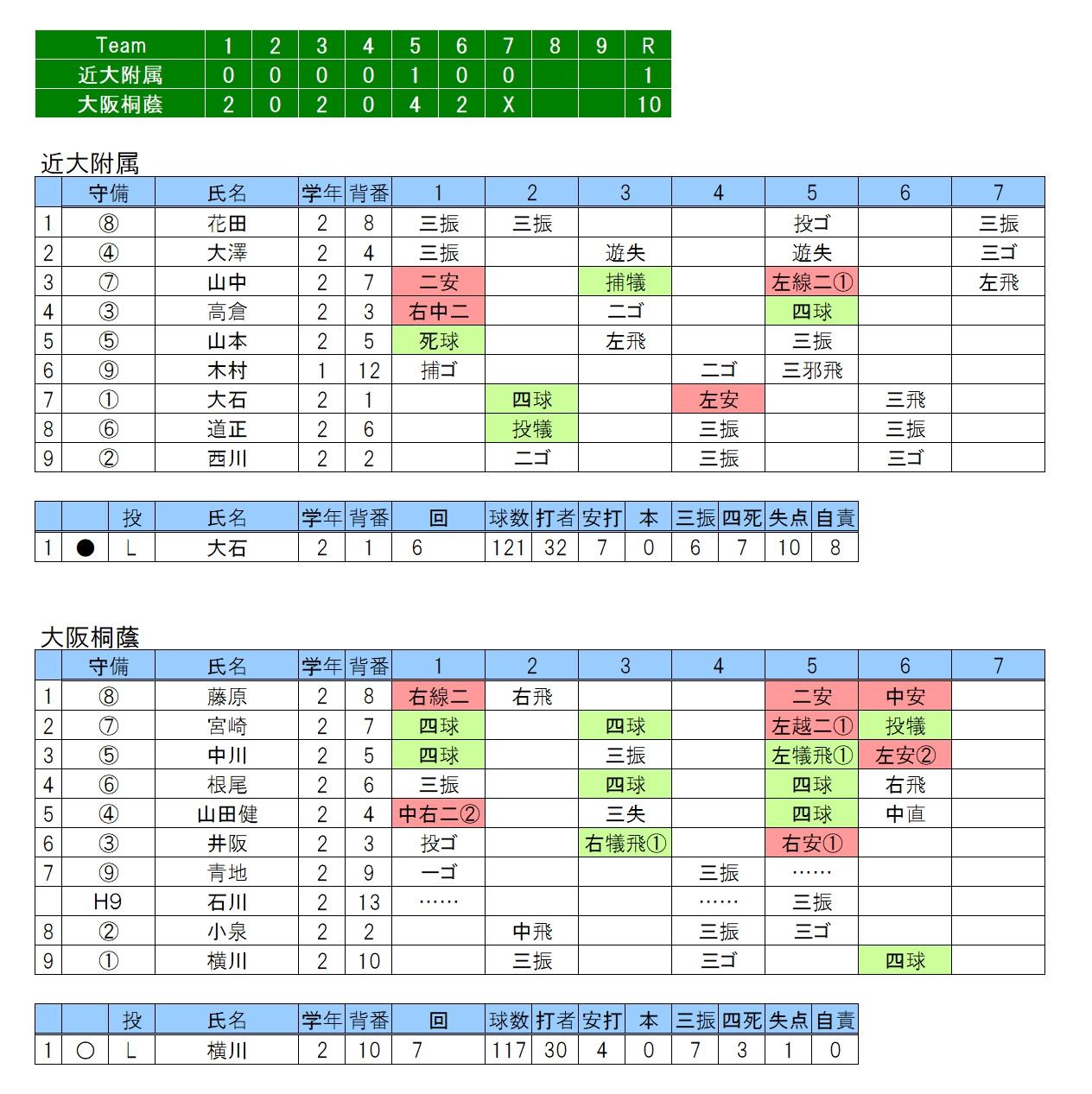 20171103近大附属×大阪桐蔭