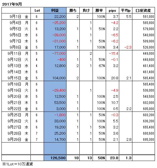 ハイレバFXトレード月間収支(17.09)