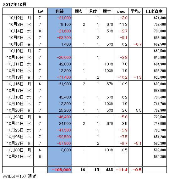 ハイレバFXトレード月間収支(17.10)
