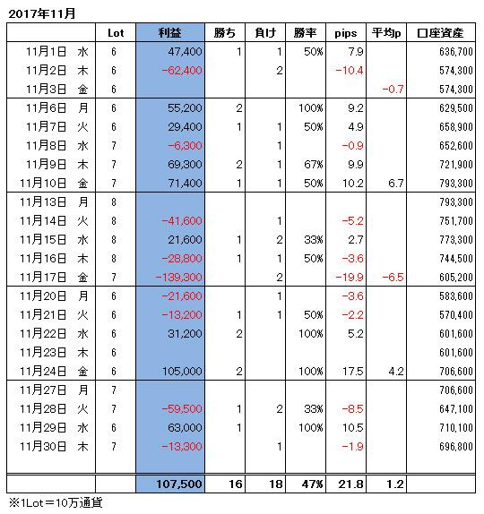 ハイレバFXトレード月間収支(17.11)