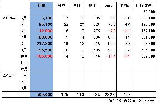 ハイレバFXトレード総合収支(17.10)