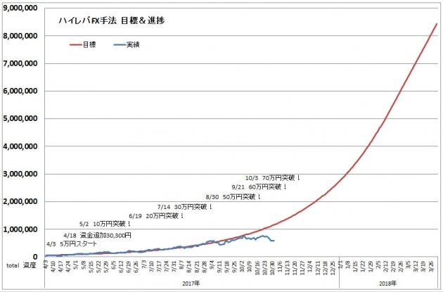 ハイレバFXトレード目標進捗・結果進捗グラフ(17.10)