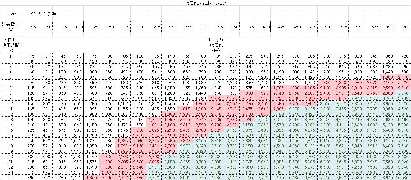 1kWh 20円