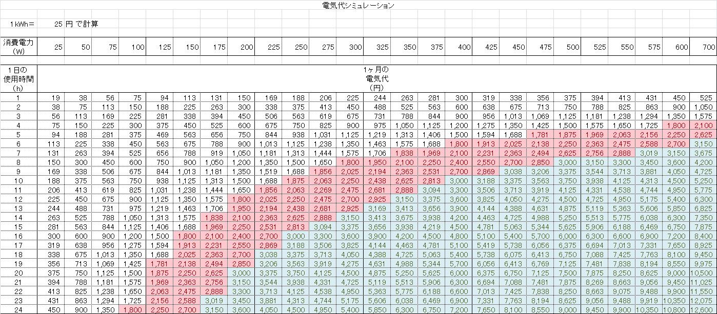1kWh 25円