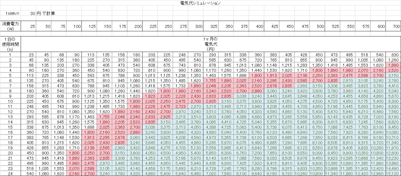 1kWh 30円