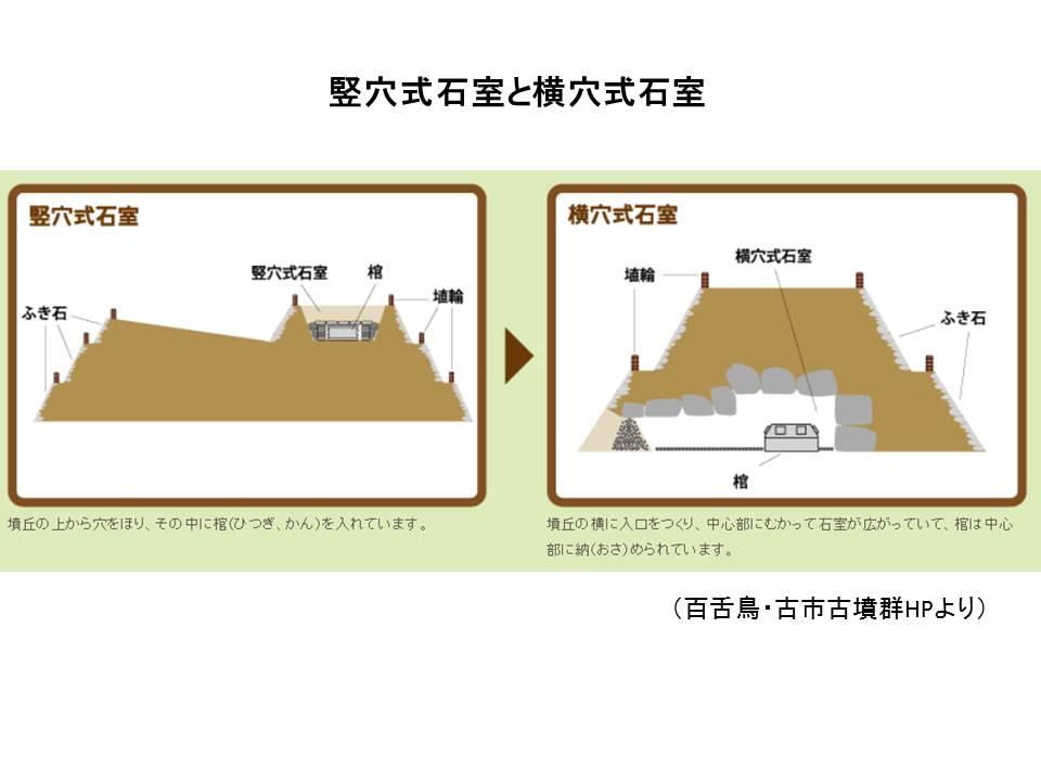 「竪穴式石室」の画像検索結果