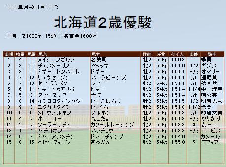 171020北海道2歳結果