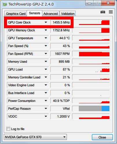 NVIDIA GeForce GTX970 フルロード時 GPU-Z の Sensors のモニタリングにて、GPU Core Clock が 1455MHz で稼働しているのが確認できる