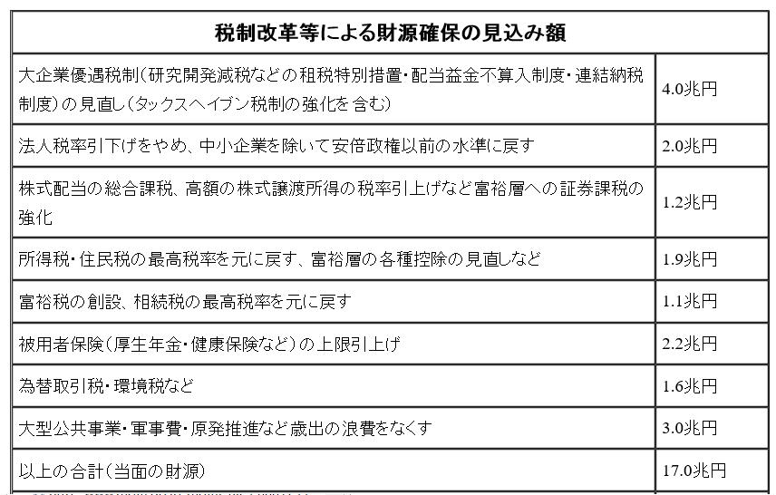 2017共産党財源案