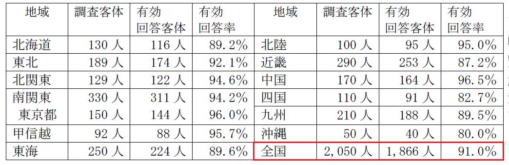 201711景気ウォッチャー調査1