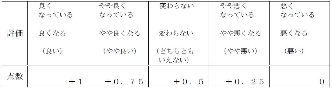 201711景気ウォッチャー調査2
