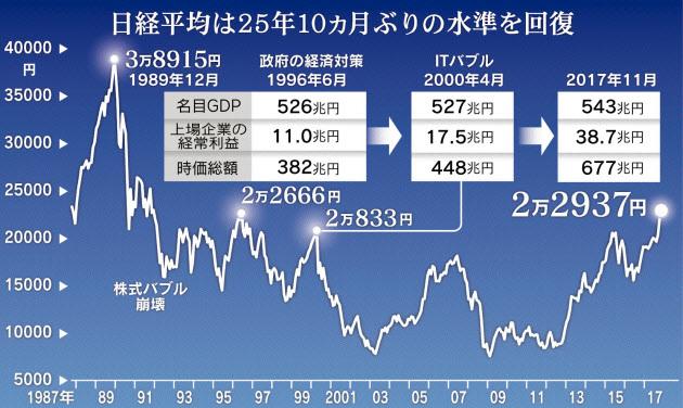 20171108日経平均