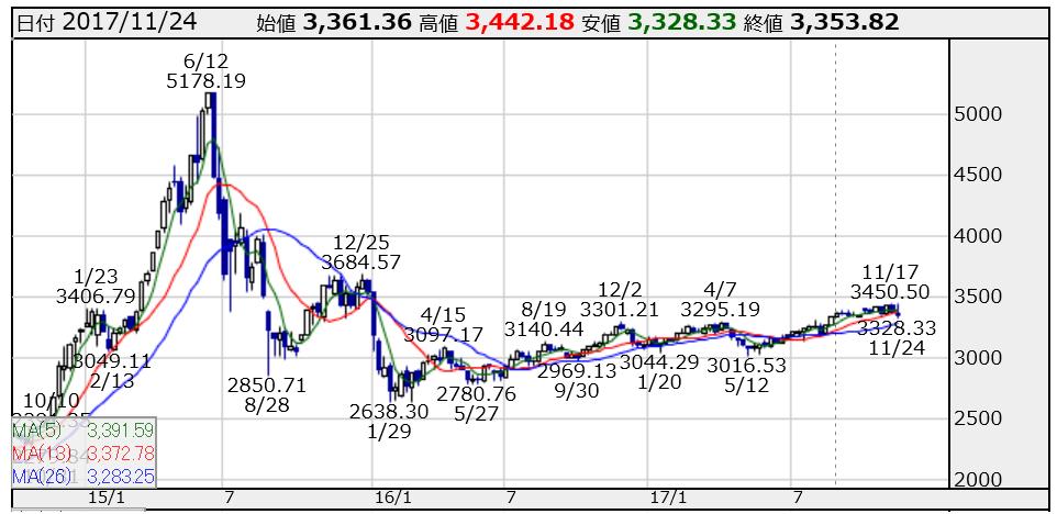 総合指数上海