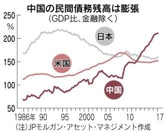 20171126中国民間債務