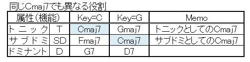 同じコードでも役割が異なる(Cmaj7)
