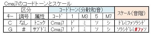 同じコードでも役割が異なる3(Cmaj7)
