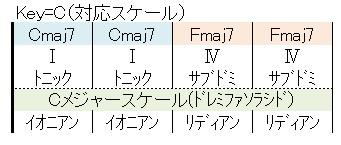 対応スケール2-1(C-F
