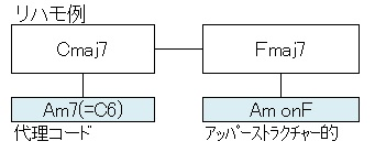対応スケール3(C-F