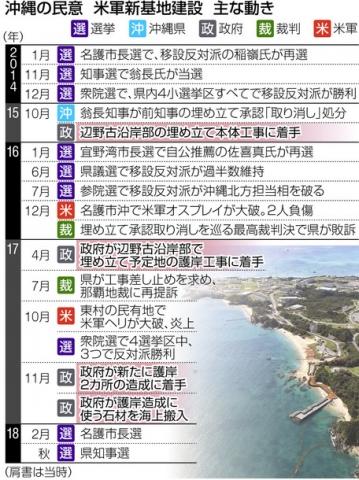 2017沖縄基地問題