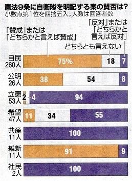 17.10.24朝日・改憲賛成姿勢、当選者の8割 - コピー