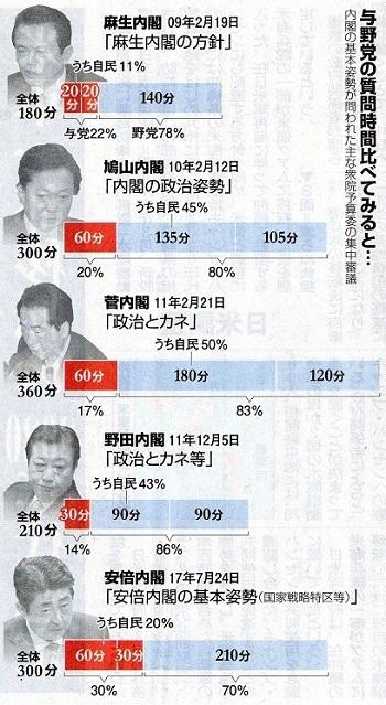 17.10.31朝日・野党、質問削減に反発 - コピー