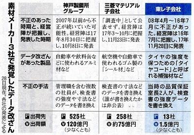 17.12.1朝日・素材メーカー3社で発覚した改ざん - コピー