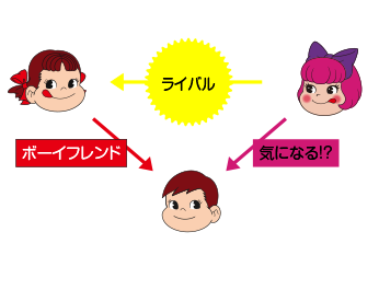 ペコちゃん三角関係