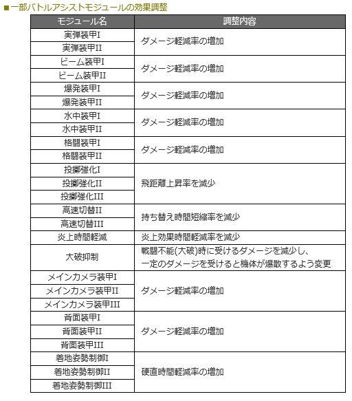 11月29日ゲームバランス調整01