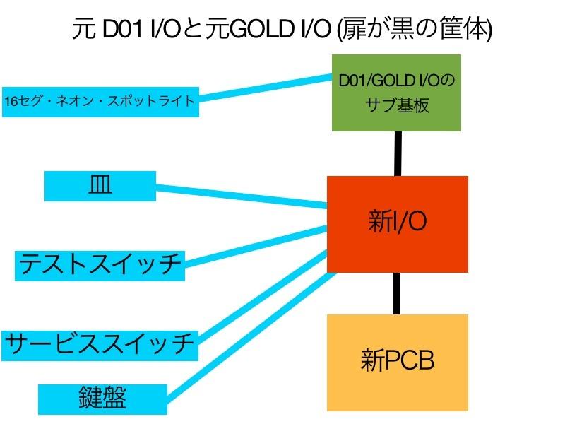 D01 GOLD