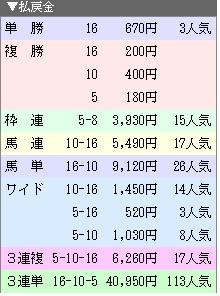 171001阪神12R払戻