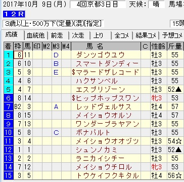 171009京都12R結果