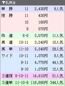 171009京都12R払戻