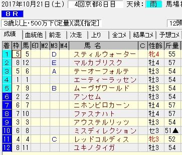 171021京都8R結果