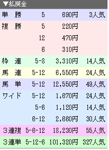 171021京都8R払戻