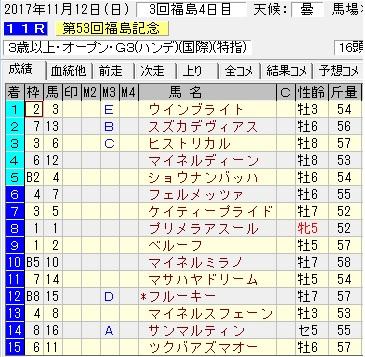 17福島記念結果