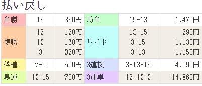 171125東京12R払戻