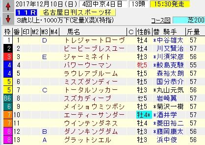 17名古屋日刊スポーツ杯