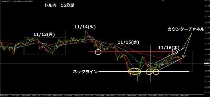 ドル円15分足171116