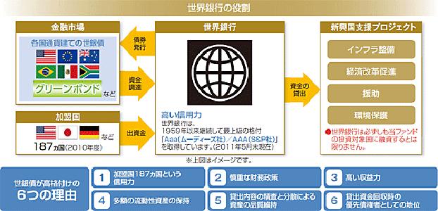世界銀行  役割