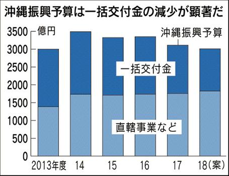 沖縄 地域振興費