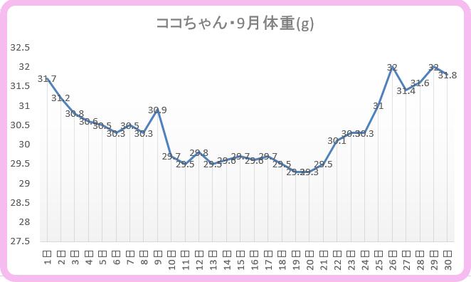 体重グラフココ