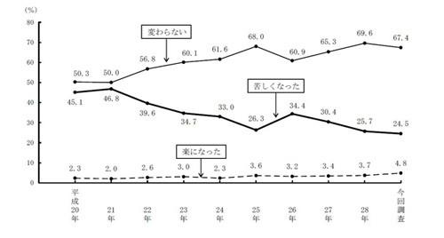 「今後も東京に住みたい」東京都民の75%