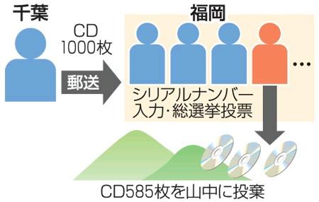 【AKB商法】「処分に困って」AKBのCD585枚を山に投棄!容疑の男を書類送検!2-2