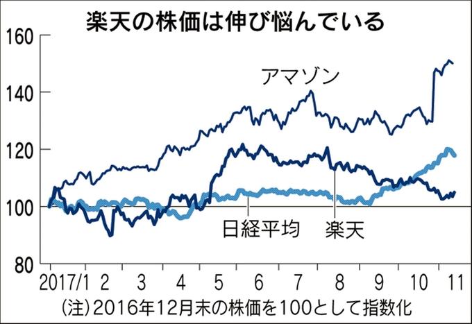 楽天の株価は伸び悩んでいる