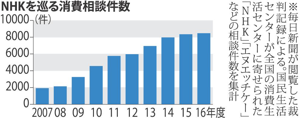 【NHK受信料相談】10年で4倍!最高裁確定の消滅時効5年超、滞納金10年分集金も!